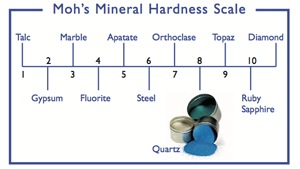 Quartz hardness scale