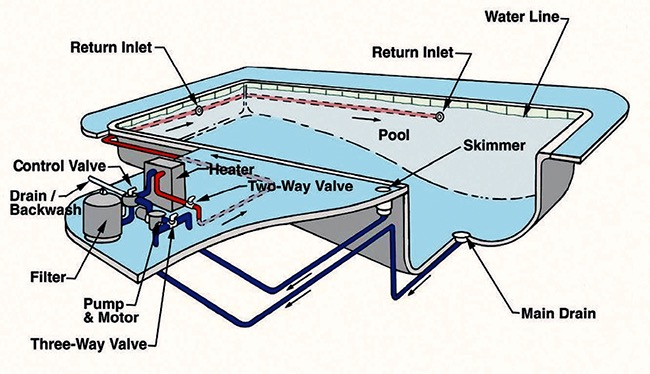 Swimming pool pump filter setup - Keys to Healthy, Clean Water Management